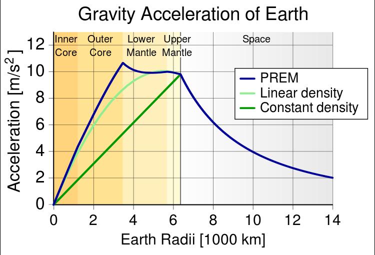 gravitatie-functie-altitudine