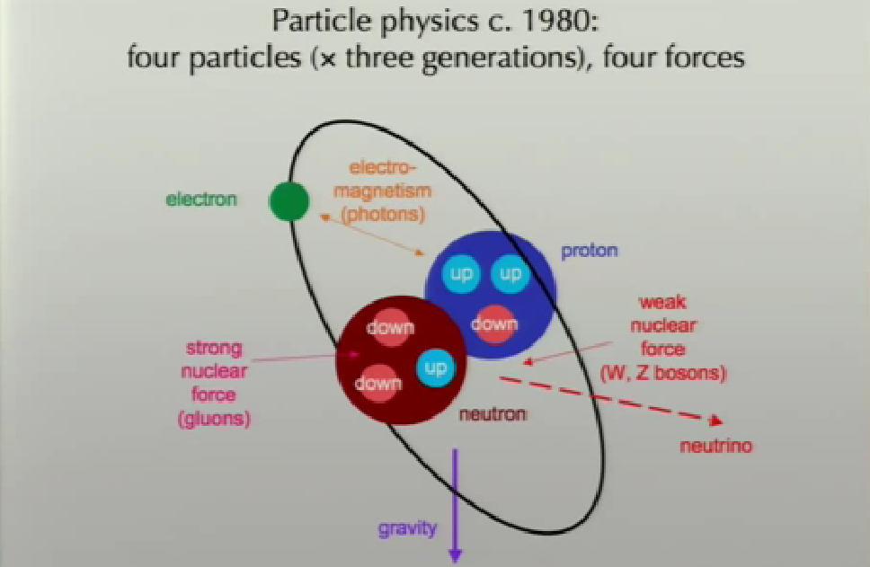 fizica-particulelor-atom-nucleu-protoni-neutroni-electroni-quarci