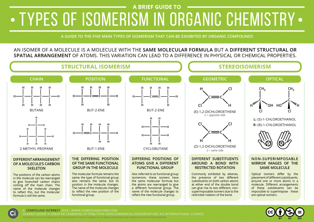 A-Guide-to-Types-of-Organic-Isomerism-1024x724