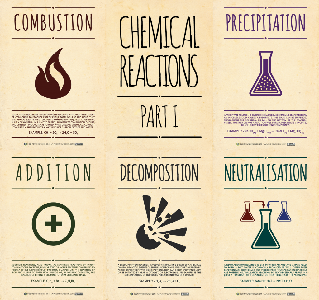 Chemical-Reactions-Pt-1-1024x964
