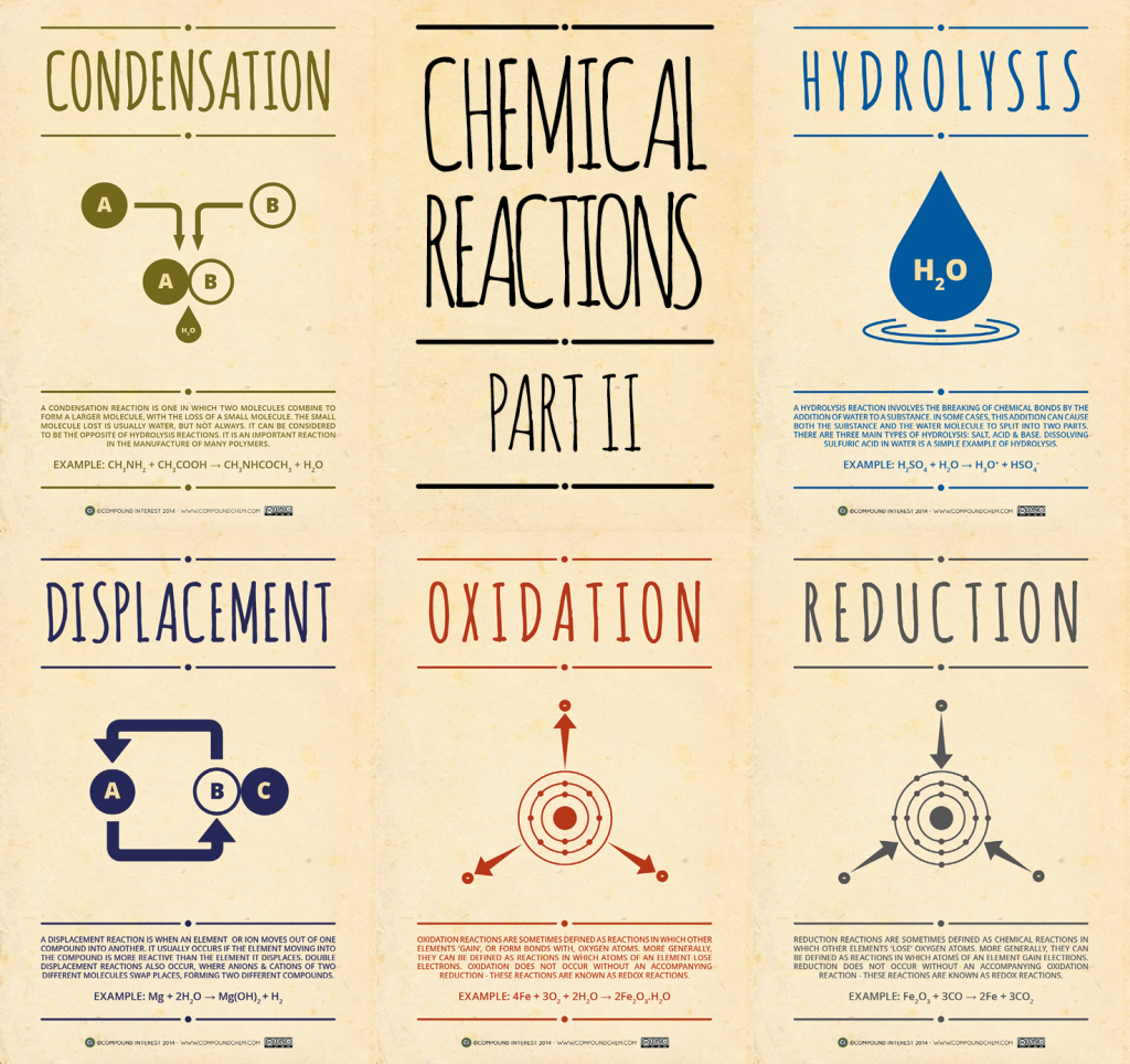 Chemical-Reactions-Pt-2-1024x964