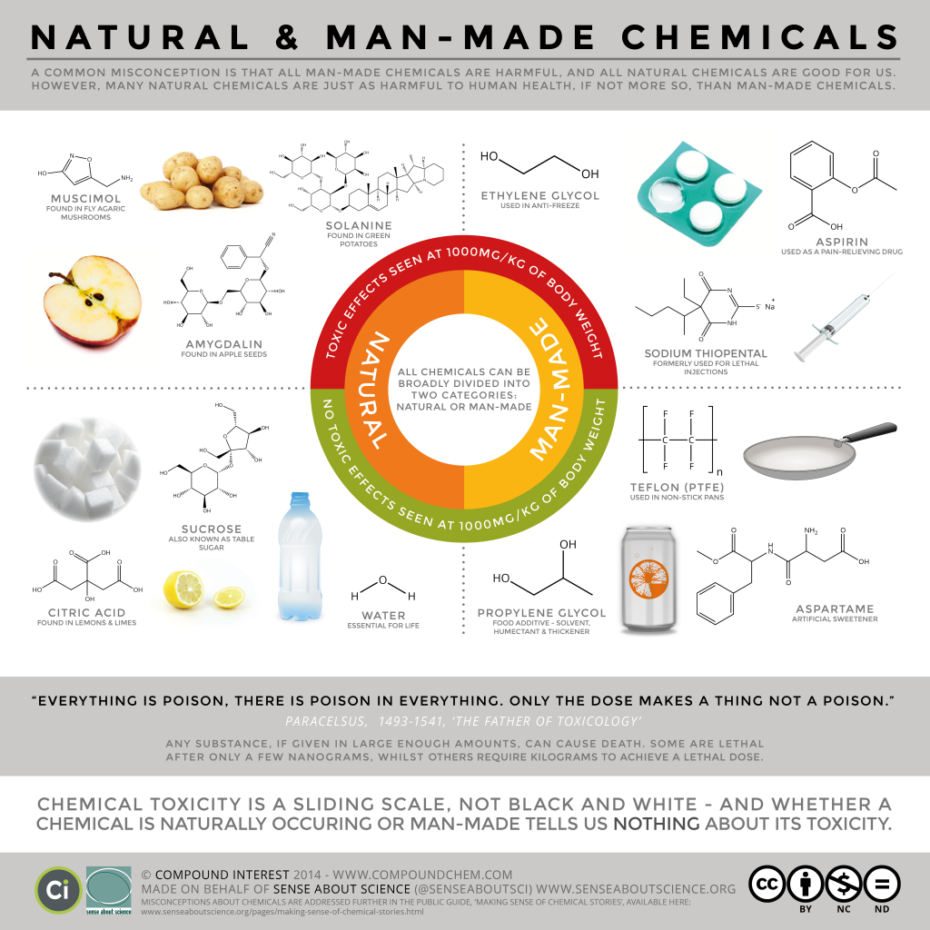 SAS-Natural-vs.-Man-Made-Toxicity-FINAL-v2-post-1024x1024