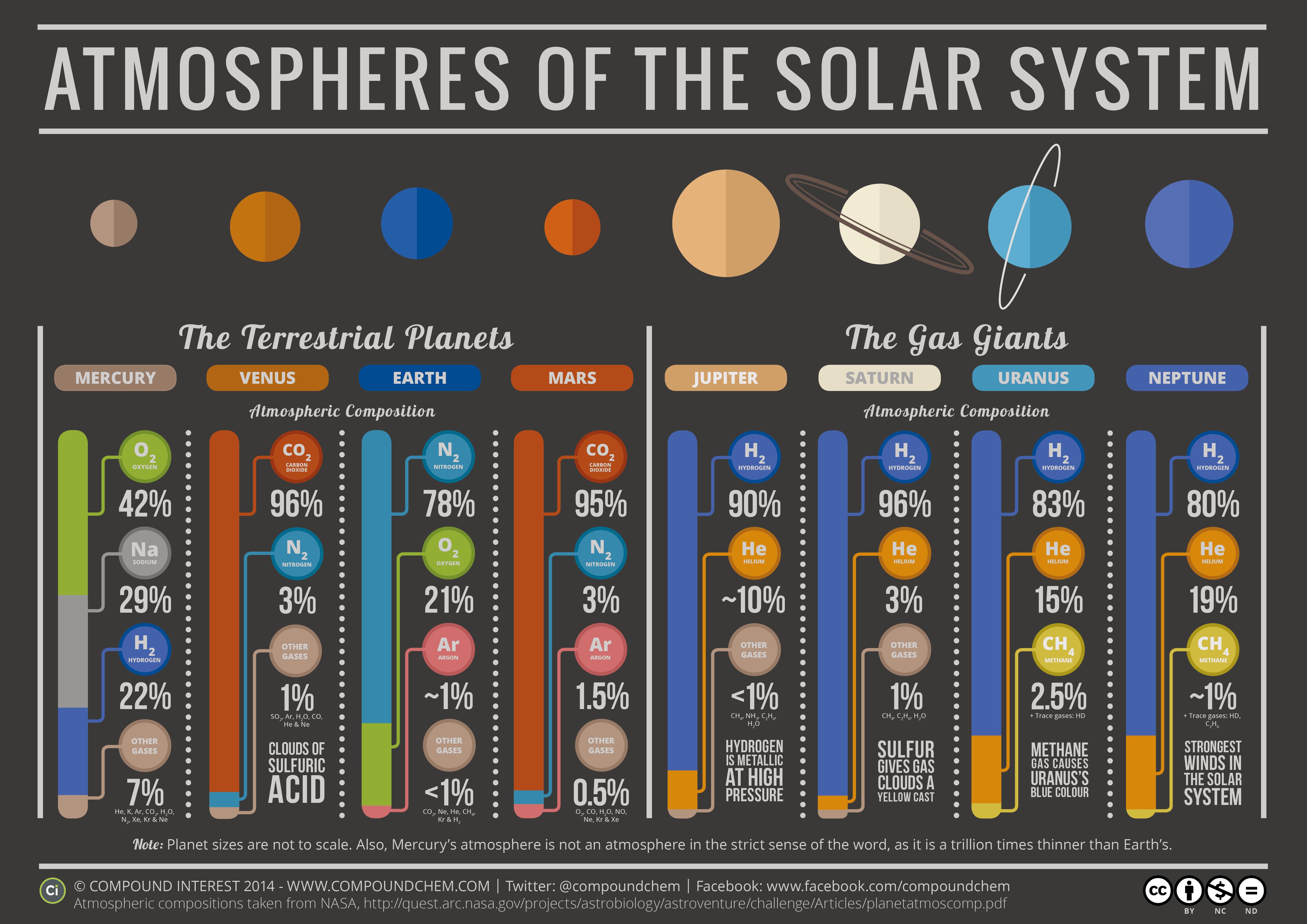 atmosfera-planete-sistem-solar
