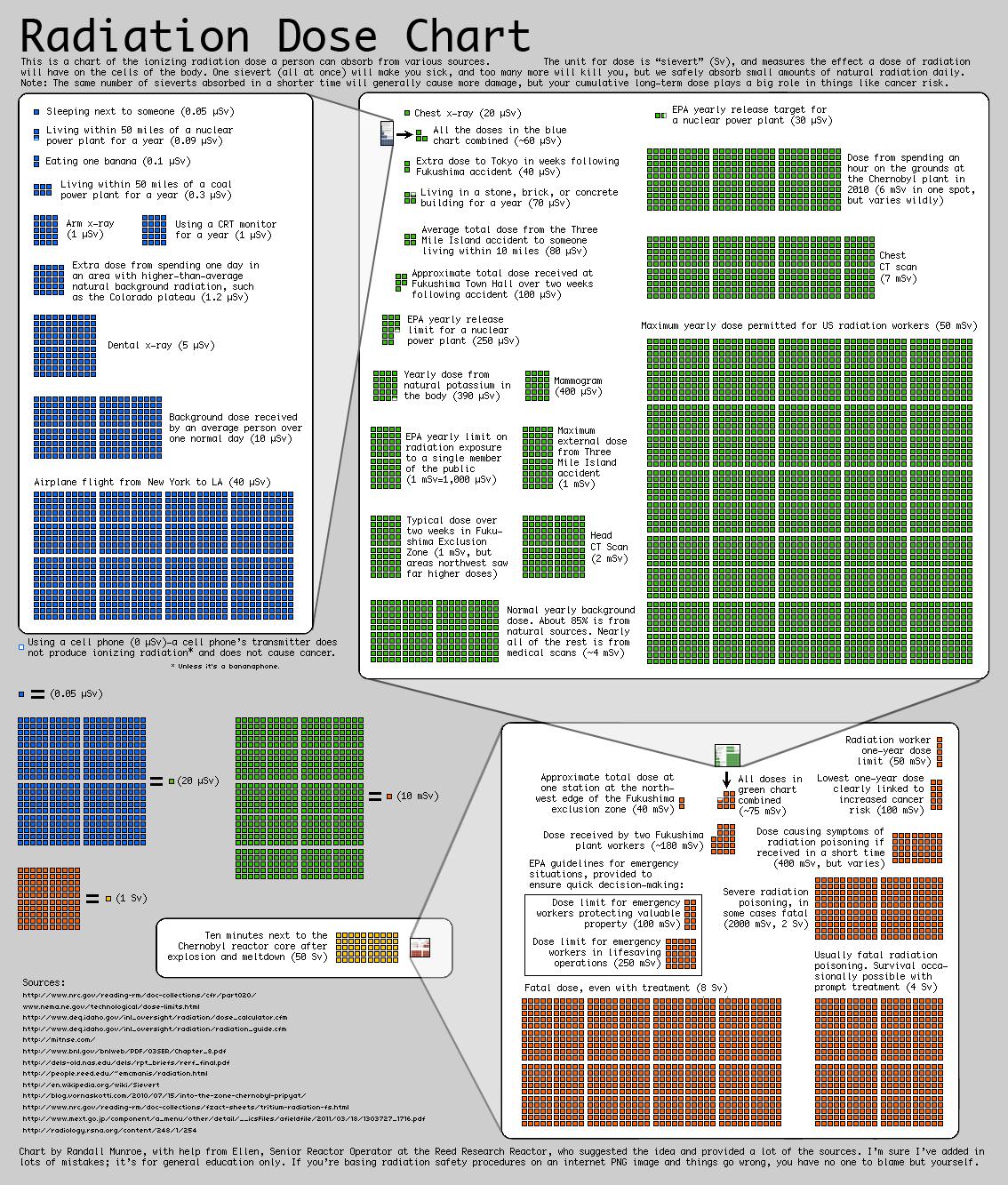 cantitati-radiatie-tabel