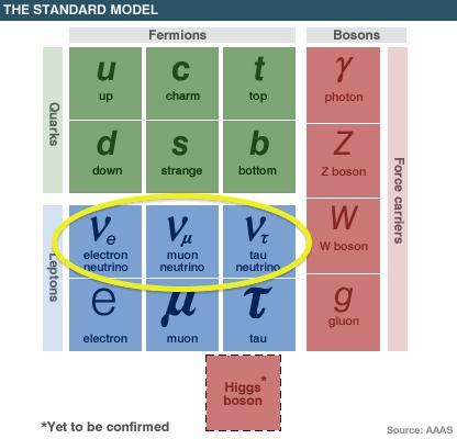particles_neutrinos